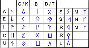 Semi-syllabary - A northeastern non-dual Iberian semi-syllabary.