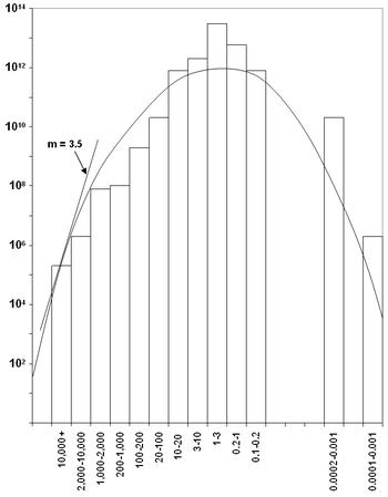 Uranvorkommen in tU über Konzentration in ppm
