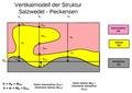 Wikipedia Vertikalmodell Sw-Pes Ausschnitt.pdf