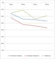 Wpływ prawastatyny na wskaźniki lipidowe 03.png