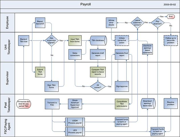 System Process Flow Chart: (11) 2008-07-14 Payroll.jpg - Wikimedia Commons,Chart