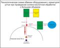 Проведение соляно-кислотной обработки с большим объемом.png