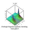 1-Fitzhugh Nagumo plot 4.jpg