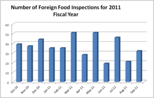 FDA Food Safety Modernization Act - Image: 2011 Fiscal year Foreign Food Inspection chart by FDA