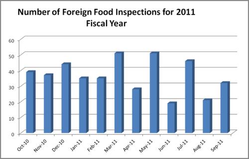Fda Food Chart