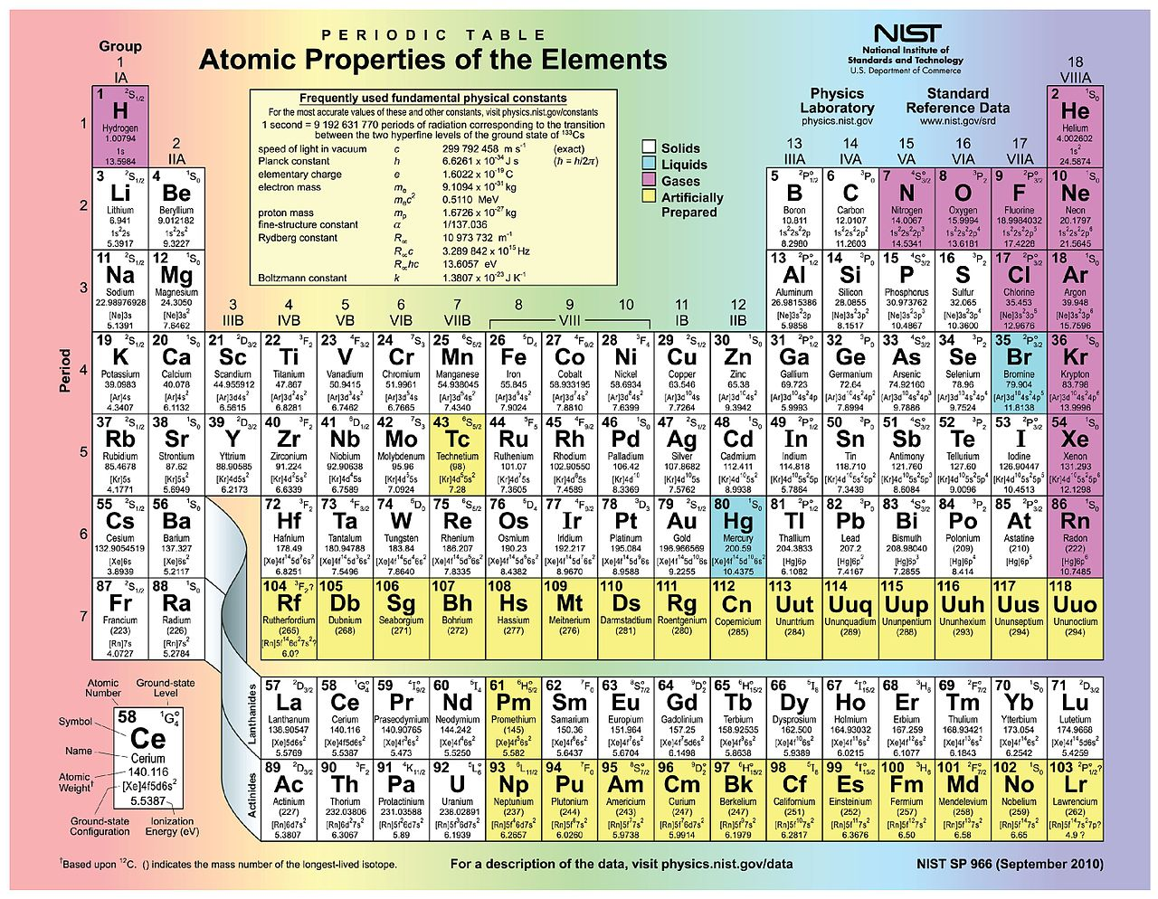 File203 Periodic Table 02g Wikimedia Commons