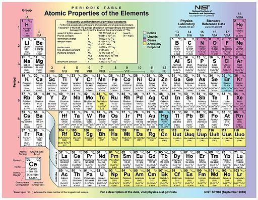 203 Periodic Table-02