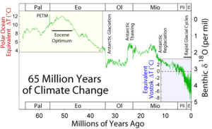 Paleocene–Eocene Thermal Maximum - Climate change during the last 65 million years as expressed by the oxygen isotope composition of benthic foraminifera. The Paleocene-Eocene Thermal Maximum (PETM) is characterized by a brief but prominent negative excursion, attributed to rapid warming. Note that the excursion is understated in this graph due to the smoothing of data.