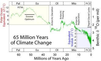 Climate engineering - Climate change during the last 65 million years. The Paleocene–Eocene Thermal Maximum is labelled PETM.