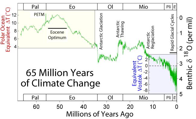 65 Myr Climate Change