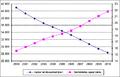 Aantal landbouwbedrijven en gemiddelde oppervlakte, Vlaanderen, 2000-2010.png