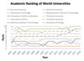 Academic Ranking of World Universities.png