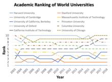 Ranking Of Universities >> Academic Ranking Of World Universities Wikipedia