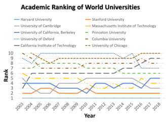Academic Ranking of World Universities - Academic Ranking of World Universities, 2003-2018, Top ten
