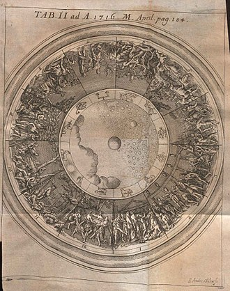 Astrological sign - Representation of the western astrological signs in a 1716 Acta Eruditorum table illustration