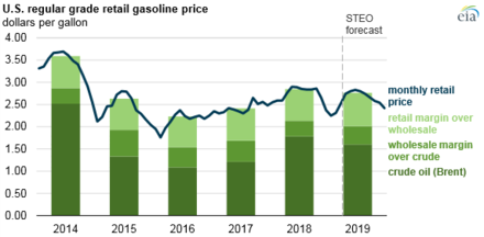 Gasoline and diesel usage and pricing - Wikiwand