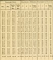 Anzeiger der Kaiserlichen Akademie der Wissenschaften, Mathematisch-Naturwissenschaftliche Classe (1880) (19556826570).jpg
