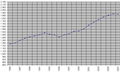 Argir Demography (1985-2007).png
