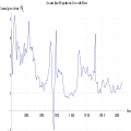 Australian Population growth rate 1860-2007.svg