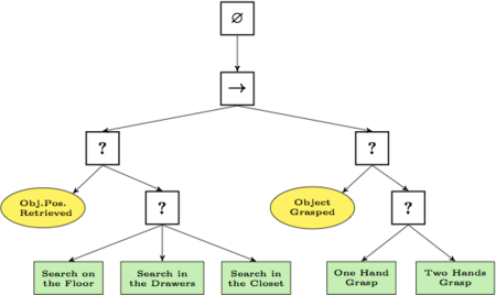Behavior Tree Artificial Intelligence Robotics And Control