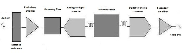 Hearing aid wikipedia block diagram of digital hearing aid ccuart Choice Image