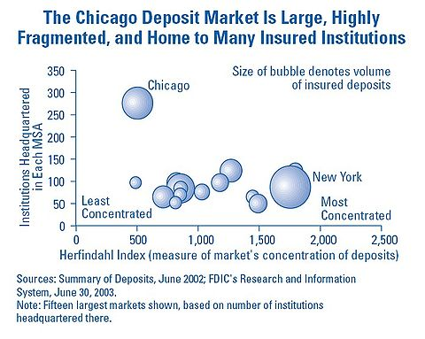 Bubble Chart Chicago Deposit Market.jpg