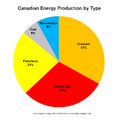 Canadian Energy Production by Type.PNG