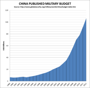Military budget of China - The military budget of China in US$ billions.