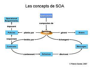 Concepts SOA