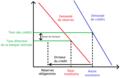 Controle de la masse et de la base monétaire par l'intermédiaire des taux directeurs, avec réserves obligatoires.png