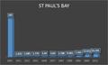 Démographie de St Paul's Bay.png