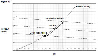 Metabolic acidosis lactic acidosis that has material basis in high levels of acid