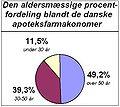 Den aldersmæssige procentfordeling blandt de danske apoteksfarmakonomer.JPG