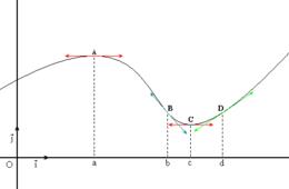 la derivada matematicas: