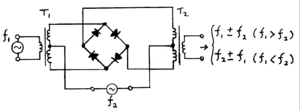 Frequency mixer - Schematic diagram of a double-balanced passive diode mixer (also known as a ring modulator). There is no output unless both f1 and f2 inputs are present, though f2 (but not f1) can be DC.