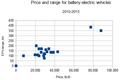 EV range&price -2015.png