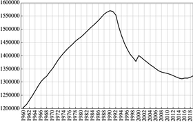 The population of Estonia, from 1960 to 2019, with a peak in 1990.