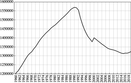 Population of Estonia 1960-2019. The changes are largely attributed to Soviet immigration and emigration. Eesti rahvaarv 1960-2019.png