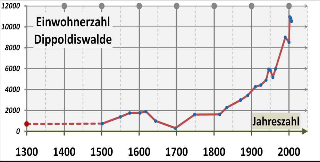 Single dippoldiswalde