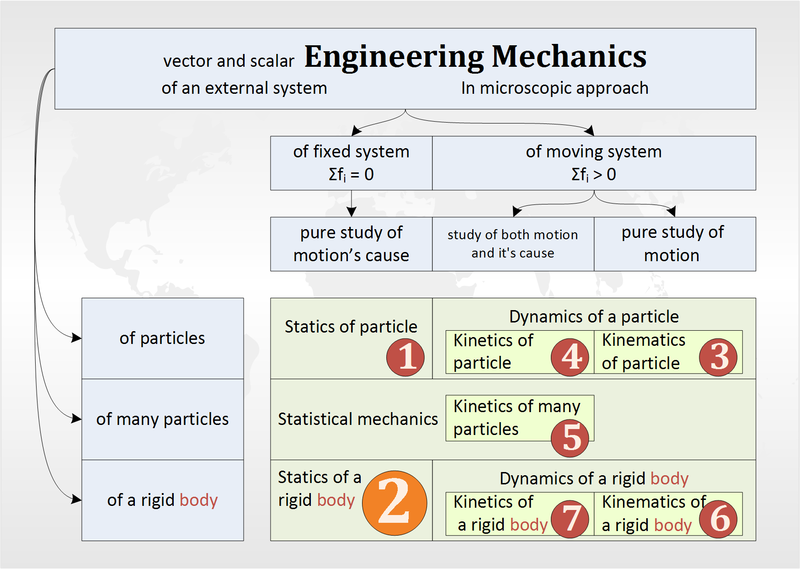 Engineering Mechanics - Wikibooks, open books for an open world