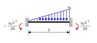 Euler–Bernoulli beam theory - Image: Fem 3
