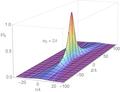 Gaussian-beam intensity surfaceplot.png