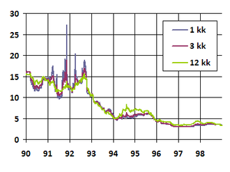 Helibor - 1-month, 3-month and 12-month Helibor rates in 1990–1998