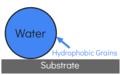 Hydrophobic Grain.png