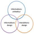 Informationsarkitektur.png