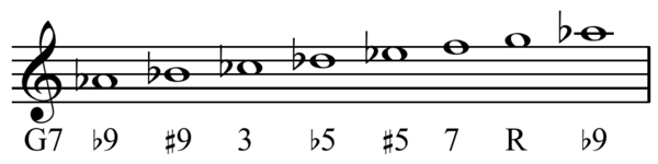 Jazz minor scale on Ab