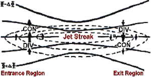 Weather map - An upper level jet streak. DIV areas are regions of divergence aloft, which usually leads to surface convergence and cyclogenesis.
