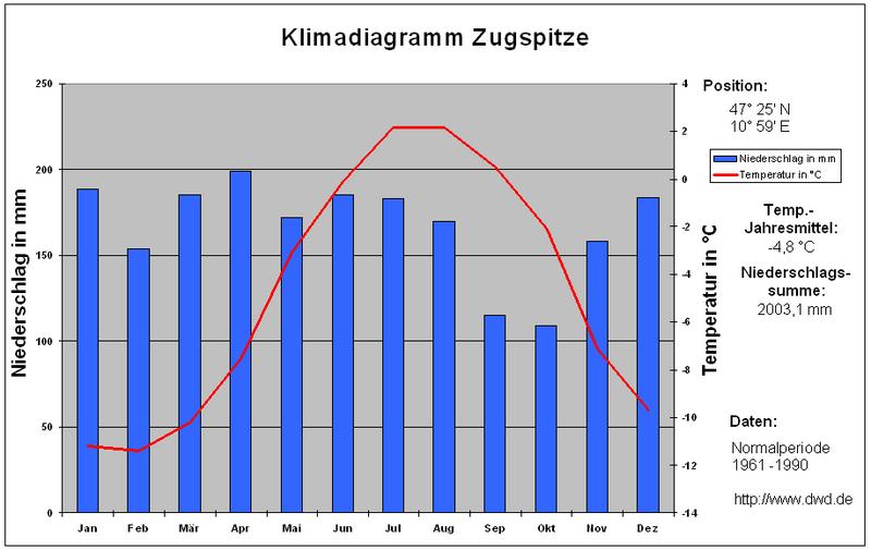 Klimadiagramm Zugspitze 1961-1990.PNG