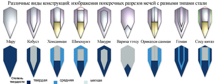 Klingenstrukturen rus.png