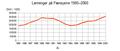 Lønnsutvikling Færøyene 1985-2000.png